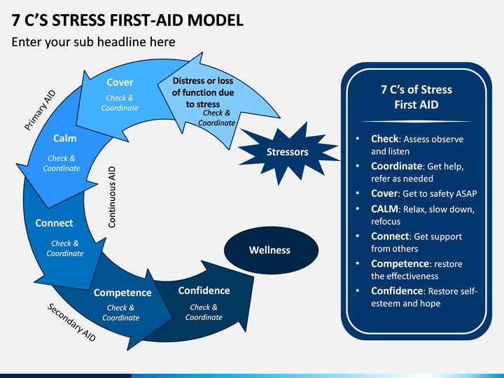 7 C's Stress First-Aid Model PPT Slide 1