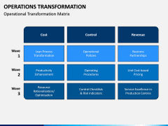 Operations Transformation PPT Slide 3