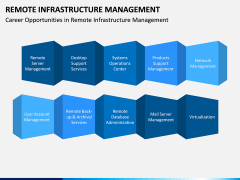 Remote Infrastructure Management PPT Slide 6