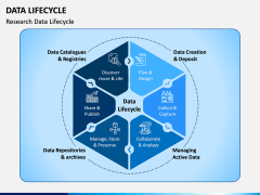 Data Lifecycle PPT Slide 1