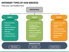 Different Types of Hub Services PPT Slide 2