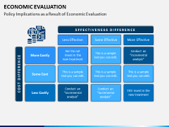 Economic Evaluation PPT Slide 7