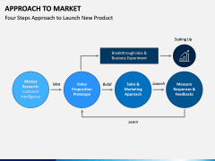 Approach to Market PPT Slide 10
