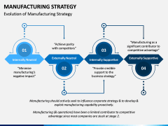 Manufacturing Strategy PPT Slide 2
