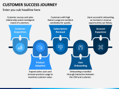 Customer Success Journey PPT Slide 3