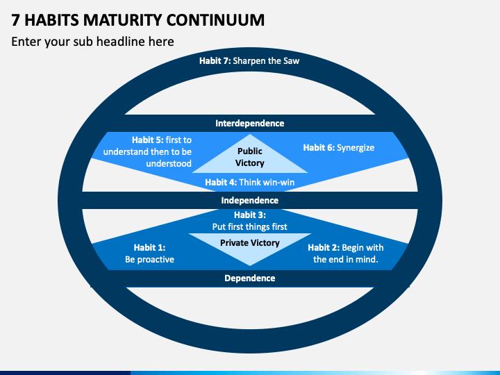 7 Habits Maturity Continuum PPT Slide 1