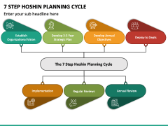 7 Step Hoshin Planning Cycle PPT Slide 2