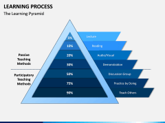 Learning Process PPT Slide 7