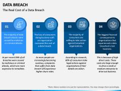 Data Breach PPT Slide 5
