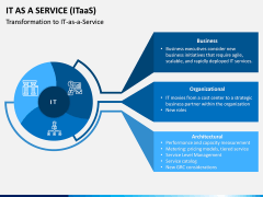 IT as a Service (ITaaS) PPT Slide 4
