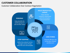 Customer Collaboration PPT Slide 3