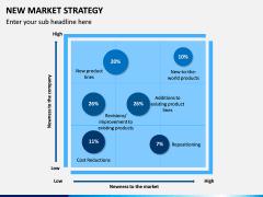 New Market Strategy PPT Slide 7