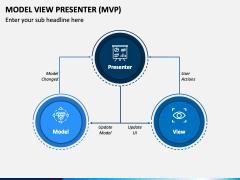 Model View Presenter (MVP) PPT Slide 2