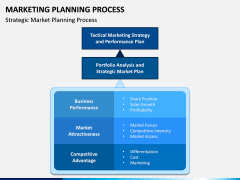 Marketing Planning Process PPT Slide 8