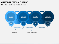 Customer Centric Culture PPT Slide 4