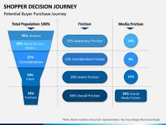 Shopper Decision Journey PPT Slide 10