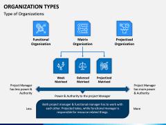 Organization Types PPT Slide 5