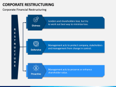 Corporate Restructuring PPT Slide 6