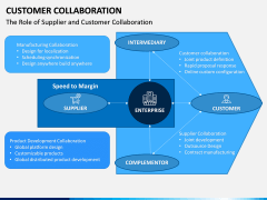Customer Collaboration PPT Slide 6