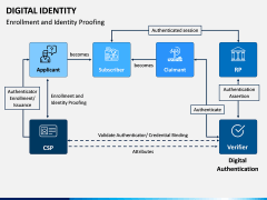 Digital Identity PPT Slide 2