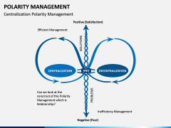 Polarity Management PPT Slide 3