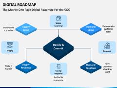 Digital Roadmap PPT Slide 11