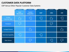 Customer Data Platform PPT Slide 9