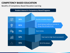 Competency Based Education PPT slide 6