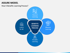 Assure Model PPT Slide 3