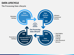 Data Lifecycle PPT Slide 8