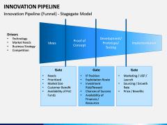 innovation Pipeline PPT Slide 2
