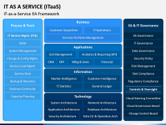 IT as a Service (ITaaS) PPT Slide 3