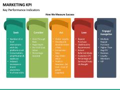 Marketing KPI PPT Slide 22