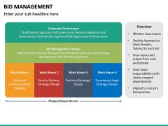 Bid Management PPT Slide 21
