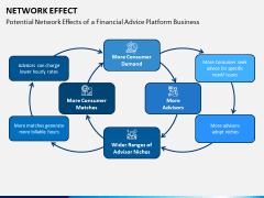 Network Effect PPT Slide 9