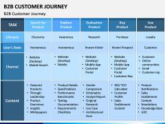 B2B Customer Journey PPT Slide 2