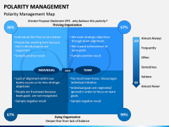 Polarity Management PPT Slide 4