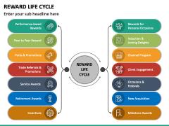 Reward Life Cycle PPT Slide 2
