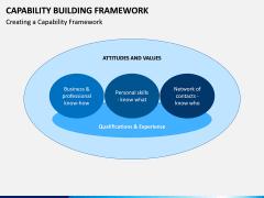 Capability Building PPT Slide 7