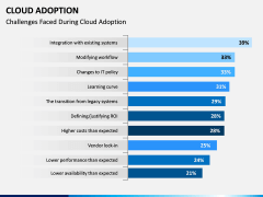 Cloud Adoption PPT Slide 9
