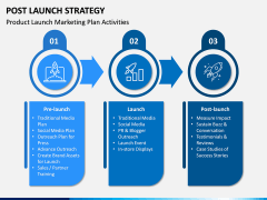 Post Launch Strategy PPT Slide 2