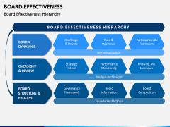 Board Effectiveness PPT Slide 1