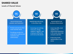 Shared Value PPT Slide 4