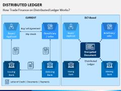 Distributed Ledger PPT Slide 4