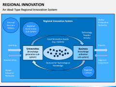 Regional Innovation PPT Slide 5