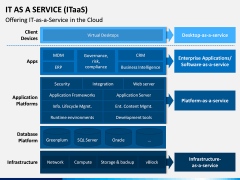 IT as a Service (ITaaS) PPT Slide 5