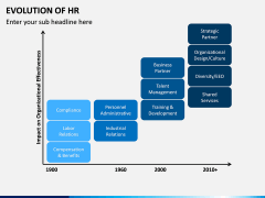 Evolution of HR PPT Slide 7