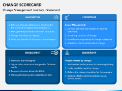 Change Scorecard PPT Slide 2