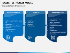 Team Effectiveness Model PPT Slide 8