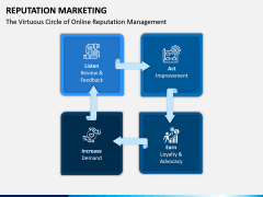 Reputation Marketing PPT Slide 3